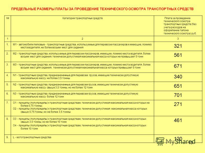 13 ПРЕДЕЛЬНЫЕ РАЗМЕРЫ ПЛАТЫ ЗА ПРОВЕДЕНИЕ ТЕХНИЧЕСКОГО ОСМОТРА ТРАНСПОРТНЫХ СРЕДСТВ Категории транспортных средств Плата за проведение технического осмотра транспортных средств (без учета расходов на оформление талона технического осмотра) руб. 123 1
