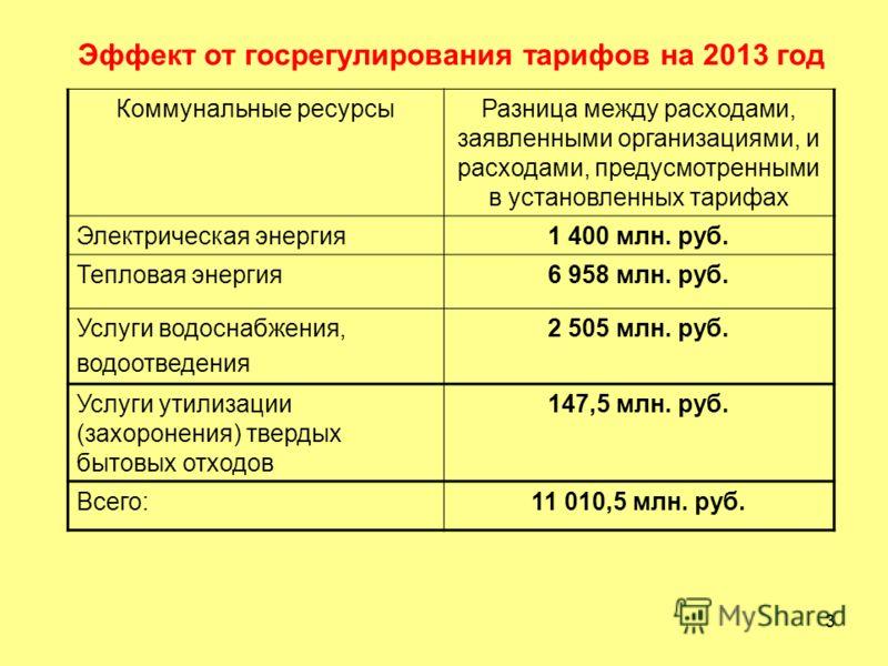3 Эффект от госрегулирования тарифов на 2013 год Коммунальные ресурсыРазница между расходами, заявленными организациями, и расходами, предусмотренными в установленных тарифах Электрическая энергия1 400 млн. руб. Тепловая энергия6 958 млн. руб. Услуги