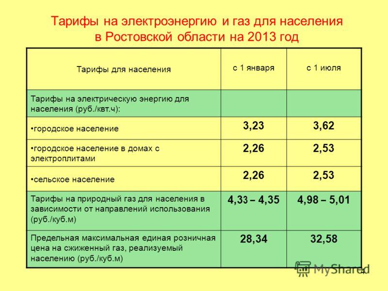 4 Тарифы на электроэнергию и газ для населения в Ростовской области на 2013 год Тарифы для населения с 1 январяс 1 июля Тарифы на электрическую энергию для населения (руб./квт.ч): городское население 3,233,62 городское население в домах с электроплит
