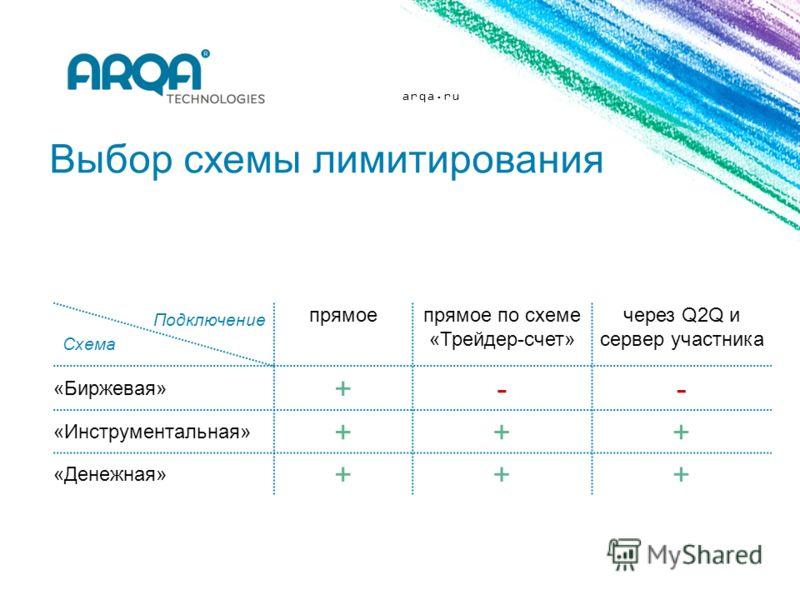arqa.ru Выбор схемы лимитирования прямоепрямое по схеме «Трейдер-счет» через Q2Q и сервер участника «Биржевая» +-- «Инструментальная» +++ «Денежная» +++ Подключение Схема