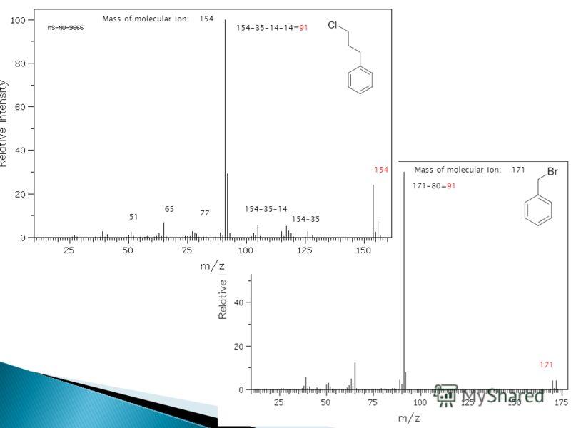 Mass of molecular ion: 168 Mass of molecular ion: 154 154 154-35 154-35-14 154-35-14-14=91 77 65 51 Mass of molecular ion: 171 171-80=91 171
