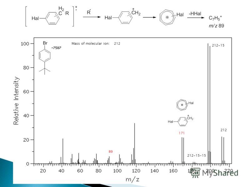 Mass of molecular ion: 212 212 212-15 212-15-15 171 89