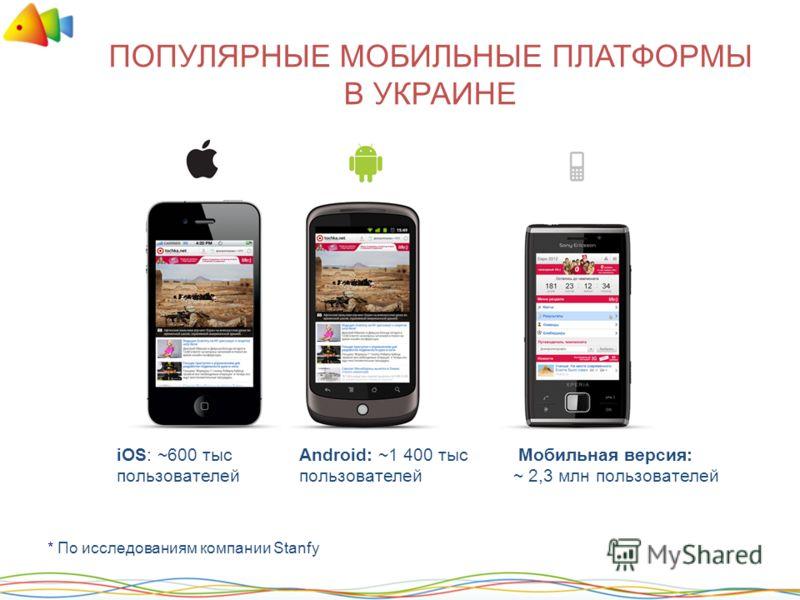 ПОПУЛЯРНЫЕ МОБИЛЬНЫЕ ПЛАТФОРМЫ В УКРАИНЕ Мобильная версия: ~ 2,3 млн пользователей iOS: ~600 тыс пользователей Android: ~1 400 тыс пользователей * По исследованиям компании Stanfy adinch.com.ua