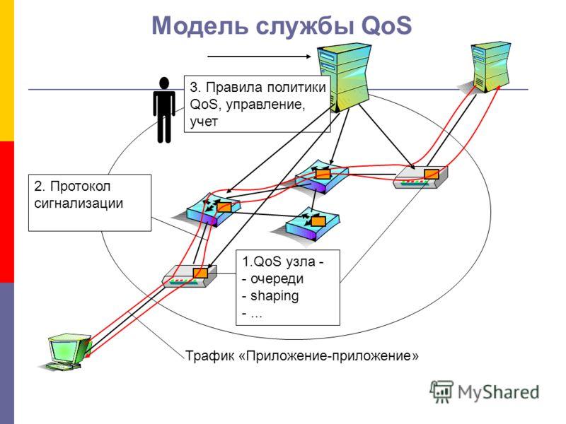 Модель службы QoS Трафик «Приложение-приложение» 1.QoS узла - - очереди - shaping -... 2. Протокол сигнализации 3. Правила политики QoS, управление, учет