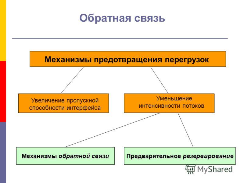 Обратная связь Механизмы предотвращения перегрузок Увеличение пропускной способности интерфейса Уменьшение интенсивности потоков Механизмы обратной связи Предварительное резервирование