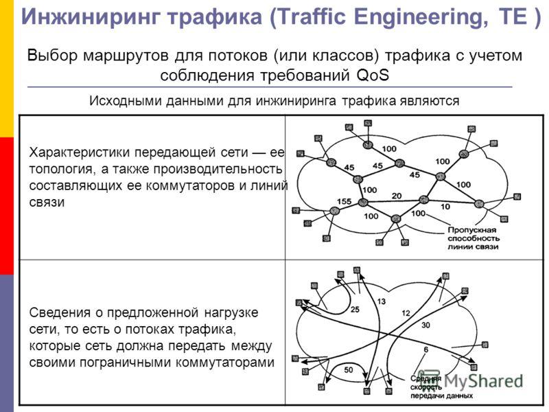 Инжиниринг трафика (Traffic Engineering, ТЕ ) Выбор маршрутов для потоков (или классов) трафика с учетом соблюдения требований QoS Исходными данными для инжиниринга трафика являются Сведения о предложенной нагрузке сети, то есть о потоках трафика, ко