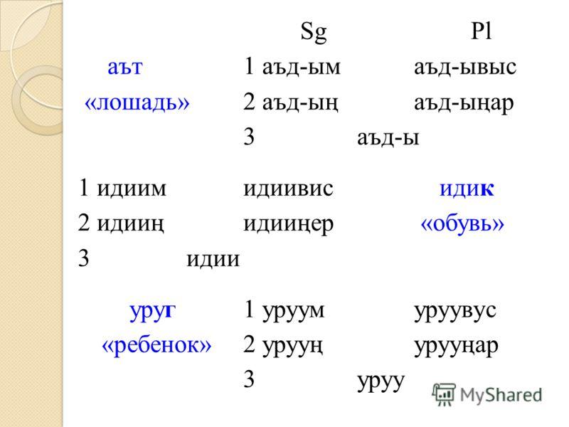 SgPl аът 1 аъд-ымаъд-ывыс «лошадь» 2 аъд-ыңаъд-ыңар 3аъд-ы 1 идиимидиивис идик 2 идииңидииңер «обувь» 3 идии уруг1 уруумуруувус «ребенок» 2 урууңурууңар 3уруу