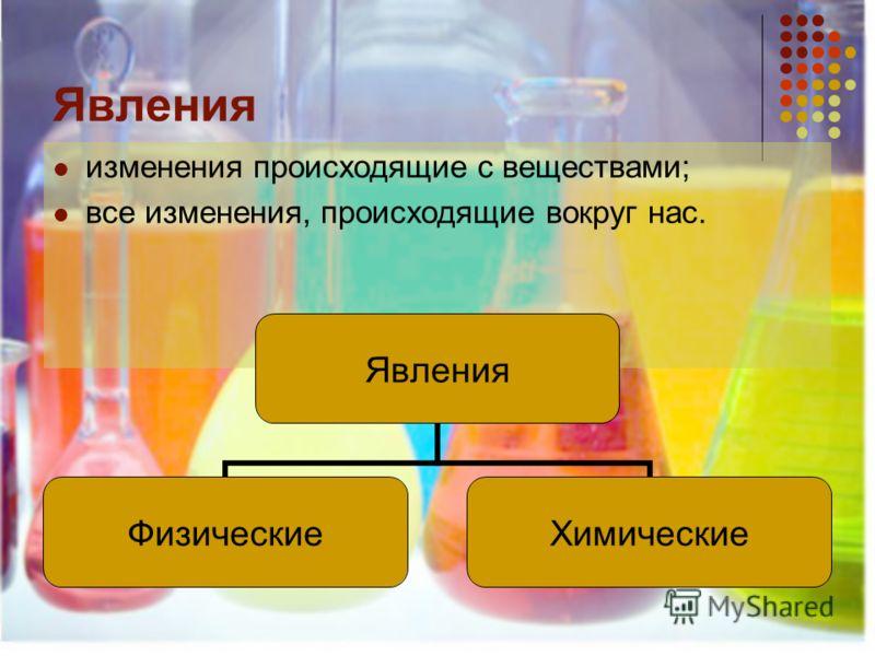 Явления изменения происходящие с веществами; все изменения, происходящие вокруг нас. Явления ФизическиеХимические