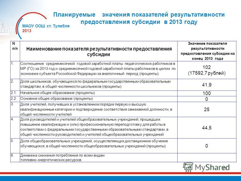 11 Планируемые значения показателей результативности предоставления субсидии в 2013 году МАОУ ООШ ст. Тулебля 2013 N п/п Наименование показателя результативности предоставления субсидии Значение показателя результативности предоставления субсидии на
