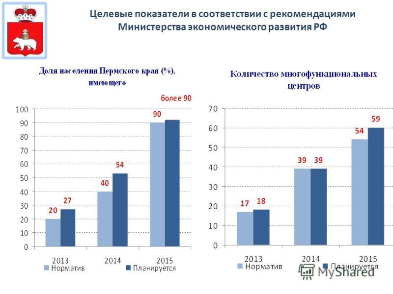 Целевые показатели в соответствии с рекомендациями Министерства экономического развития РФ