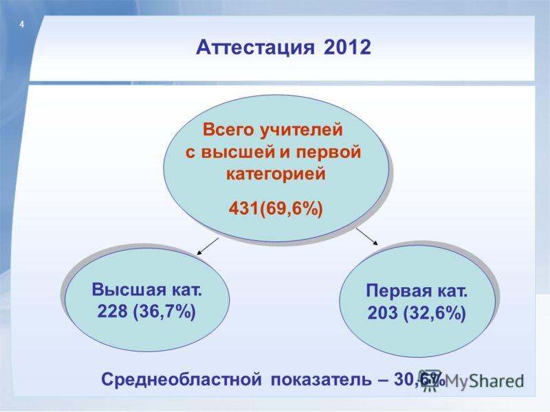 4 Аттестация 2012 Всего учителей с высшей и первой категорией 431(69,6%) Всего учителей с высшей и первой категорией 431(69,6%) Высшая кат. 228 (36,7%) Высшая кат. 228 (36,7%) Первая кат. 203 (32,6%) Первая кат. 203 (32,6%) Среднеобластной показатель