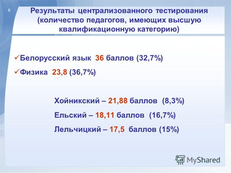 6 Результаты централизованного тестирования (количество педагогов, имеющих высшую квалификационную категорию) Белорусский язык 36 баллов (32,7%) Физика 23,8 (36,7%) Хойникский – 21,88 баллов (8,3%) Ельский – 18,11 баллов (16,7%) Лельчицкий – 17,5 бал