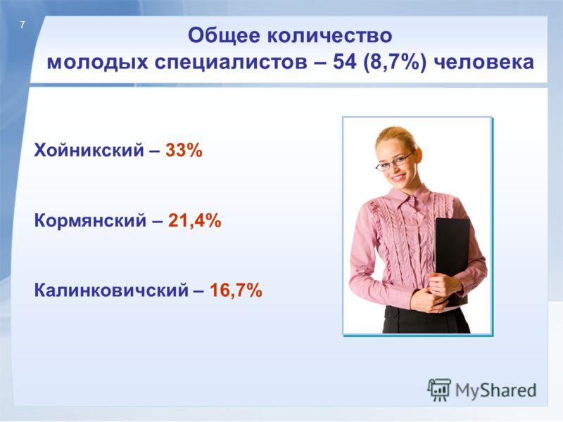 7 Общее количество молодых специалистов – 54 (8,7%) человека Хойникский – 33% Кормянский – 21,4% Калинковичский – 16,7%