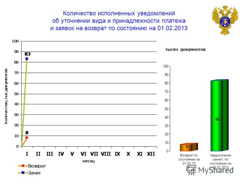 Количество исполненных уведомлений об уточнении вида и принадлежности платежа и заявок на возврат по состоянию на 01.02.2013 тысяч документов Возврат по состоянию на 01.02.13 Уведомление (зачет) по состоянию на 01.02.2013