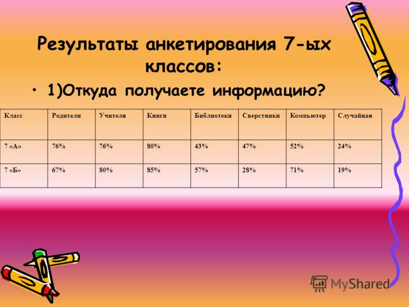 Результаты анкетирования 7-ых классов: 1)Откуда получаете информацию? КлассРодителиУчителяКнигиБиблиотекиСверстникиКомпьютерСлучайная 7 «А»76% 80%43%47%52%24% 7 «Б»67%80%85%57%28%71%19%