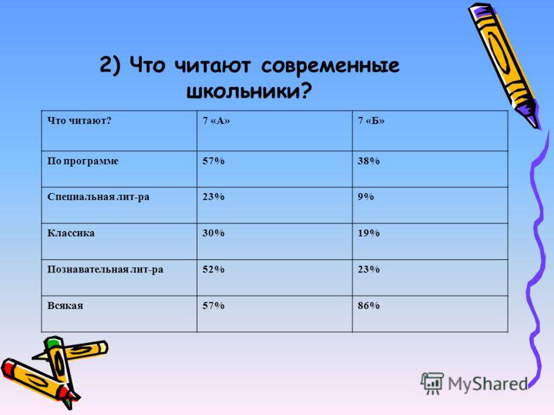 2) Что читают современные школьники? Что читают?7 «А»7 «Б» По программе57%38% Специальная лит-ра23%9% Классика30%19% Познавательная лит-ра52%23% Всякая57%86%