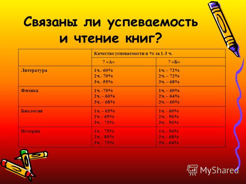 Связаны ли успеваемость и чтение книг? Качество успеваемости в % за 1-3 ч. 7 «А» 7 «Б» Литература1ч.- 60% 2ч.- 70% 3ч. -55% 1ч. – 72% 2ч. – 72% 3ч. – 68% Физика1ч. -70% 2ч. – 60% 3ч. – 68% 1ч. – 60% 2ч. – 64% 3ч. – 60% Биология1ч. – 65% 2ч. - 65% 3ч.
