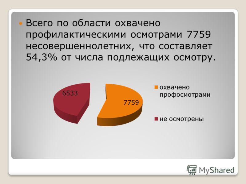 Всего по области охвачено профилактическими осмотрами 7759 несовершеннолетних, что составляет 54,3% от числа подлежащих осмотру.