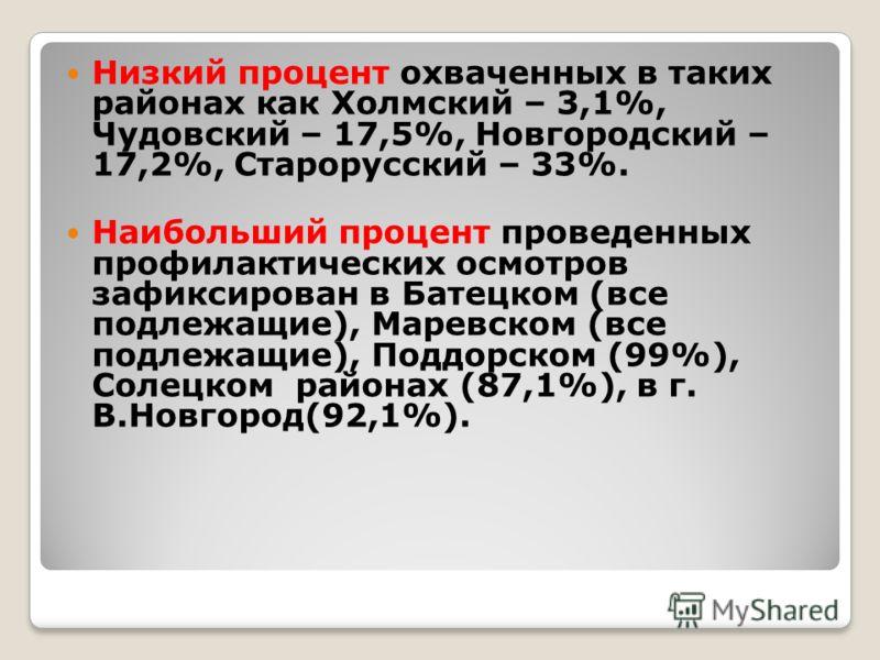 Низкий процент охваченных в таких районах как Холмский – 3,1%, Чудовский – 17,5%, Новгородский – 17,2%, Старорусский – 33%. Наибольший процент проведенных профилактических осмотров зафиксирован в Батецком (все подлежащие), Маревском (все подлежащие),