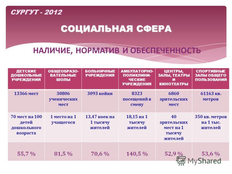 СОЦИАЛЬНАЯ СФЕРА НАЛИЧИЕ, НОРМАТИВ И ОБЕСПЕЧЕННОСТЬ СУРГУТ - 2012 ОБОРОТ МАЛОГО БИЗНЕСА 58,6 млрд.руб ДЕТСКИЕ ДОШКОЛЬНЫЕ УЧРЕЖДЕНИЯ ОБЩЕОБРАЗО- ВАТЕЛЬНЫЕ ШОЛЫ БОЛЬНИЧНЫЕ УЧРЕЖДЕНИЯ АМБУЛАТОРНО- ПОЛИКЛИНИ- ЧЕСКИЕ УЧРЕЖДЕНИЯ ЦЕНТРЫ, ЗАЛЫ, ТЕАТРЫ И КИНО