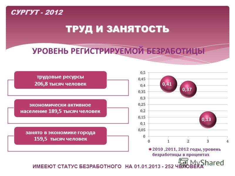 ТРУД И ЗАНЯТОСТЬ УРОВЕНЬ РЕГИСТРИРУЕМОЙ БЕЗРАБОТИЦЫ СУРГУТ - 2012 трудовые ресурсы 206,8 тысяч человек экономически активное население 189,5 тысяч человек занято в экономике города 159,5 тысяч человек ИМЕЕЮТ СТАТУС БЕЗРАБОТНОГО НА 01.01.2013 - 252 ЧЕ