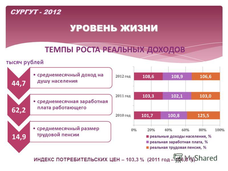 УРОВЕНЬ ЖИЗНИ ТЕМПЫ РОСТА РЕАЛЬНЫХ ДОХОДОВ СУРГУТ - 2012 44,7 среднемесячный доход на душу населения 62,2 среднемесячная заработная плата работающего 14,9 среднемесячный размер трудовой пенсии тысяч рублей ИНДЕКС ПОТРЕБИТЕЛЬСКИХ ЦЕН – 103,3 % (2011 г