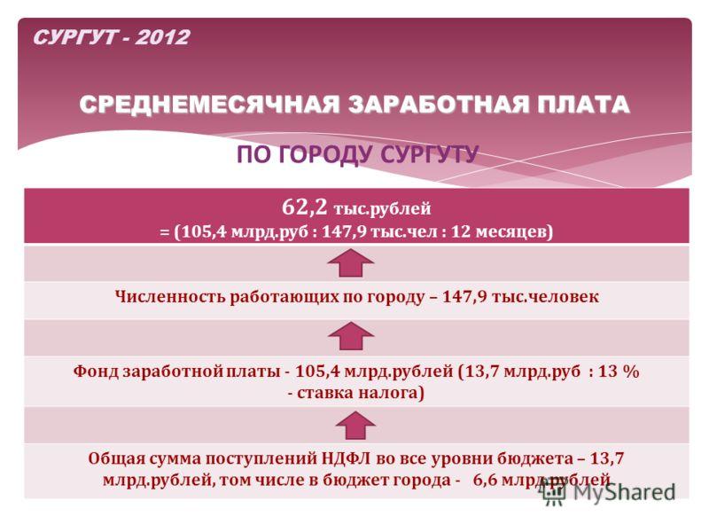 СРЕДНЕМЕСЯЧНАЯ ЗАРАБОТНАЯ ПЛАТА СУРГУТ - 2012 ПО ГОРОДУ СУРГУТУ 62,2 тыс.рублей = (105,4 млрд.руб : 147,9 тыс.чел : 12 месяцев) Численность работающих по городу – 147,9 тыс.человек Фонд заработной платы - 105,4 млрд.рублей (13,7 млрд.руб : 13 % - ста