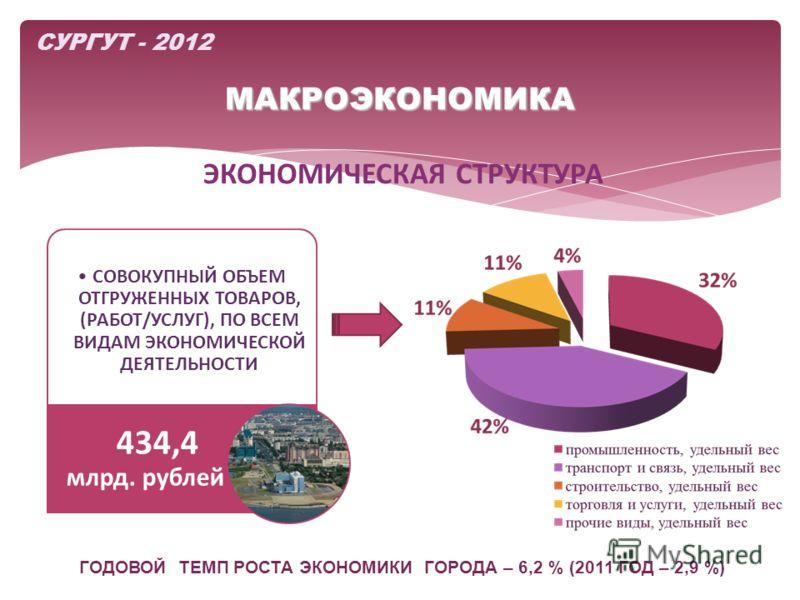 МАКРОЭКОНОМИКА СОВОКУПНЫЙ ОБЪЕМ ОТГРУЖЕННЫХ ТОВАРОВ, (РАБОТ/УСЛУГ), ПО ВСЕМ ВИДАМ ЭКОНОМИЧЕСКОЙ ДЕЯТЕЛЬНОСТИ 434,4 млрд. рублей ЭКОНОМИЧЕСКАЯ СТРУКТУРА СУРГУТ - 2012 ГОДОВОЙ ТЕМП РОСТА ЭКОНОМИКИ ГОРОДА – 6,2 % (2011 ГОД – 2,9 %)