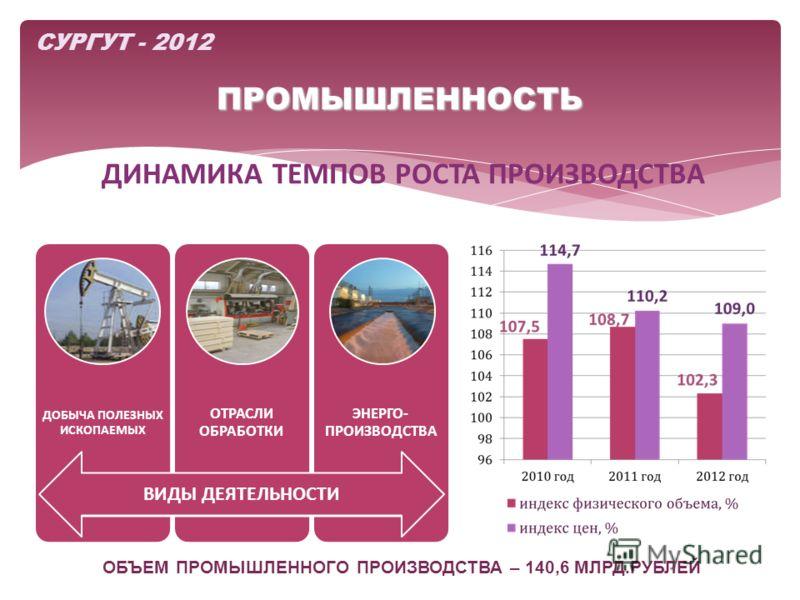 ПРОМЫШЛЕННОСТЬ ДИНАМИКА ТЕМПОВ РОСТА ПРОИЗВОДСТВА СУРГУТ - 2012 ДОБЫЧА ПОЛЕЗНЫХ ИСКОПАЕМЫХ ОТРАСЛИ ОБРАБОТКИ ЭНЕРГО- ПРОИЗВОДСТВА ВИДЫ ДЕЯТЕЛЬНОСТИ ОБЪЕМ ПРОМЫШЛЕННОГО ПРОИЗВОДСТВА – 140,6 МЛРД.РУБЛЕЙ
