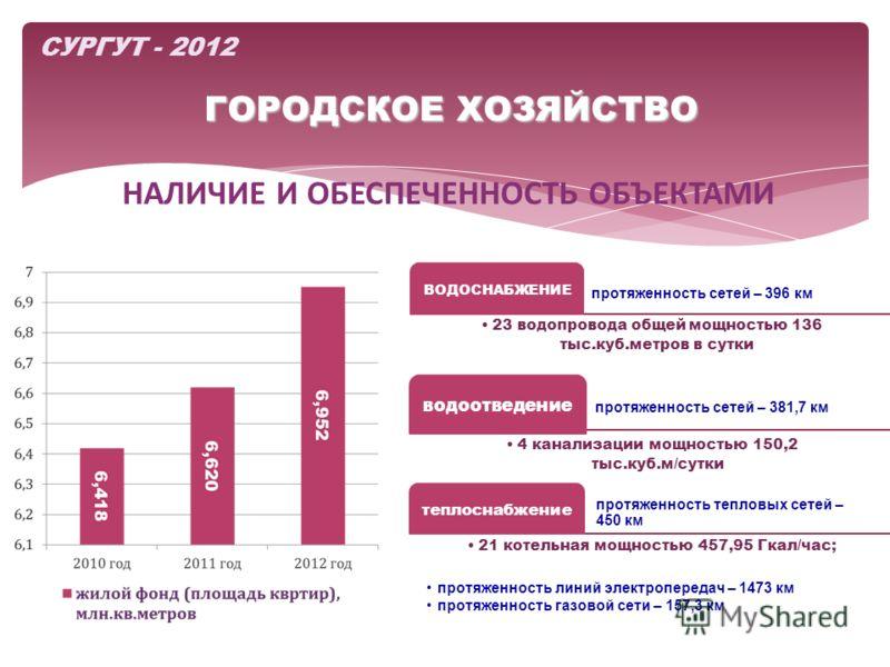 ГОРОДСКОЕ ХОЗЯЙСТВО НАЛИЧИЕ И ОБЕСПЕЧЕННОСТЬ ОБЪЕКТАМИ СУРГУТ - 2012 протяженность сетей – 396 км ВОДОСНАБЖЕНИЕ 23 водопровода общей мощностью 136 тыс.куб.метров в сутки протяженность сетей – 381,7 км водоотведение 4 канализации мощностью 150,2 тыс.к