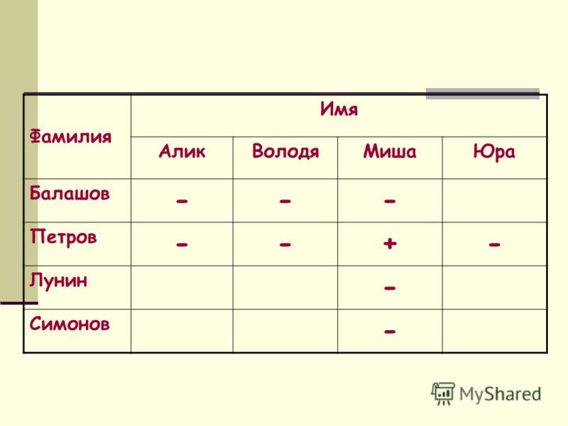 Фамилия Имя АликВолодяМишаЮра Балашов --- Петров --+- Лунин - Симонов -