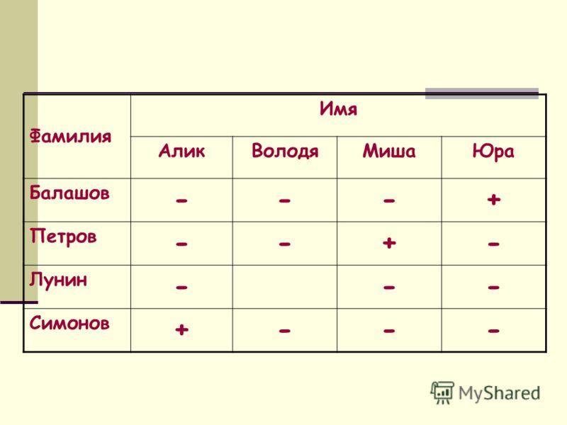 Фамилия Имя АликВолодяМишаЮра Балашов ---+ Петров --+- Лунин --- Симонов +---