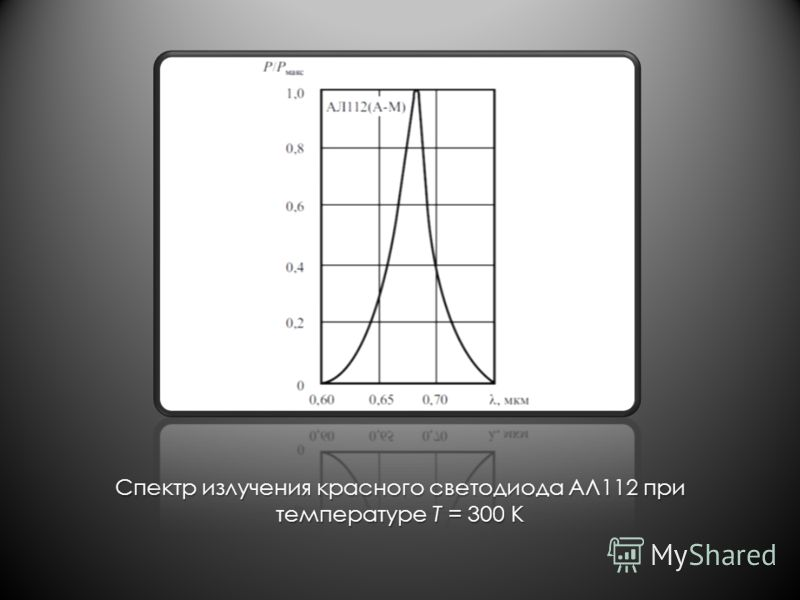 Спектр излучения красного светодиода АЛ112 при температуре T = 300 К