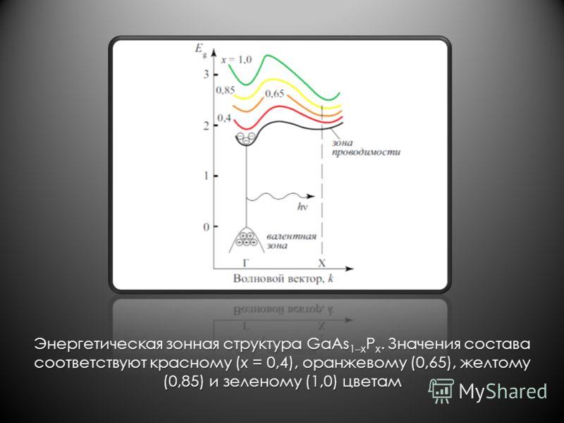 Энергетическая зонная структура GaAs 1–x P x. Значения состава соответствуют красному (x = 0,4), оранжевому (0,65), желтому (0,85) и зеленому (1,0) цветам