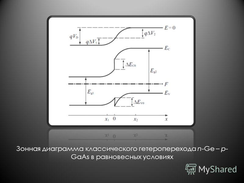 Зонная диаграмма классического гетероперехода n-Ge – p- GaAs в равновесных условиях
