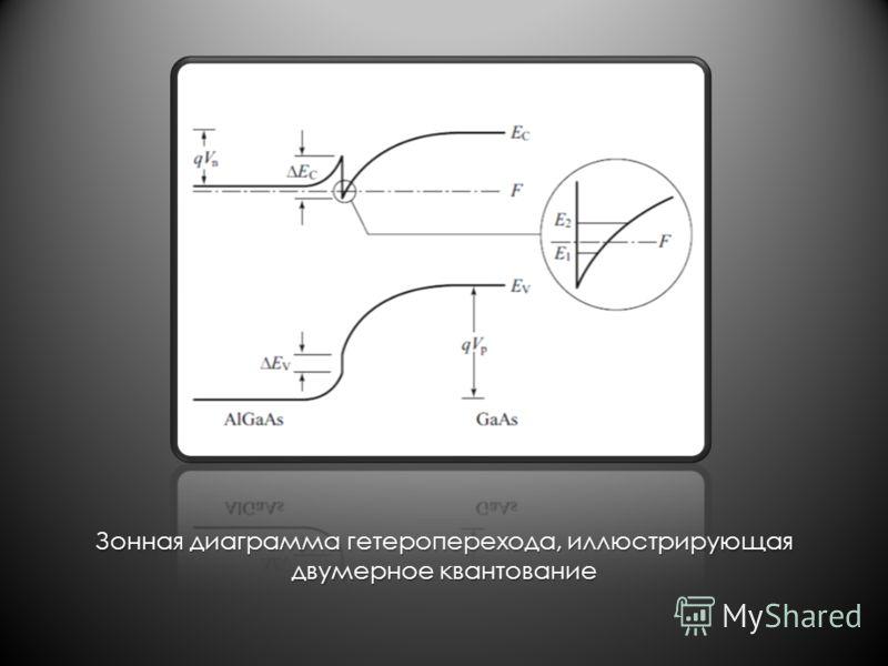 Зонная диаграмма гетероперехода, иллюстрирующая двумерное квантование
