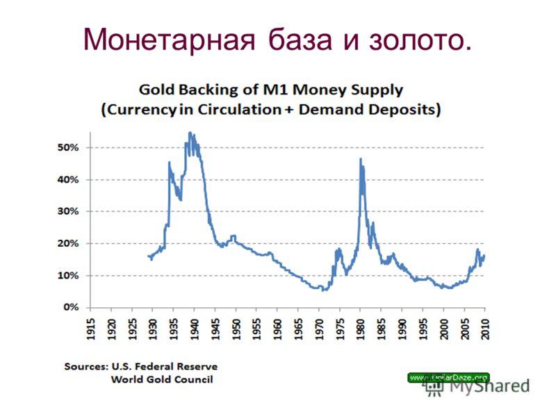 Монетарная база и золото.