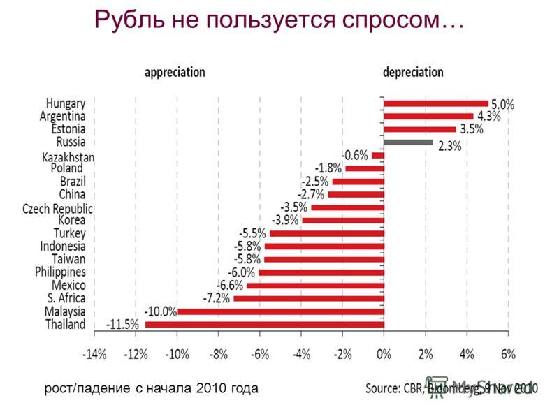 Рубль не пользуется спросом… рост/падение с начала 2010 года