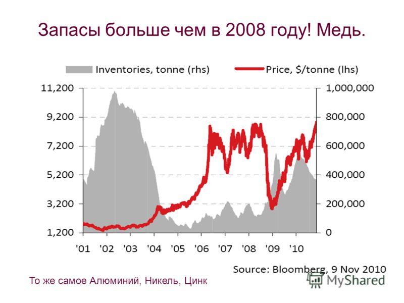 Запасы больше чем в 2008 году! Медь. То же самое Алюминий, Никель, Цинк