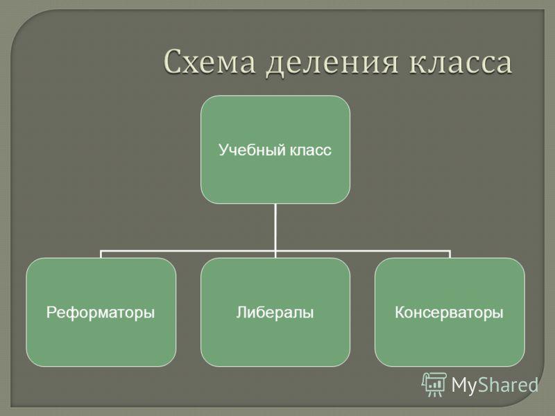 Схема деления класса Учебный класс РеформаторыЛибералыКонсерваторы