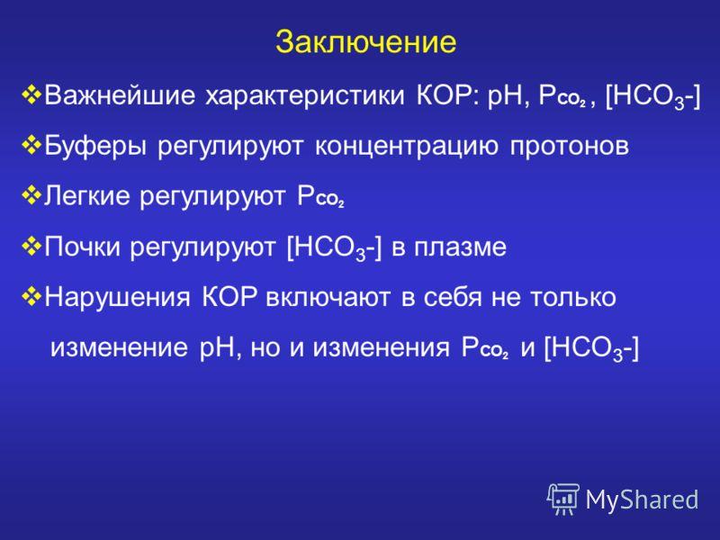 Заключение Важнейшие характеристики КОР: рН, Р СО 2, [НСО 3 -] Буферы регулируют концентрацию протонов Легкие регулируют Р СО 2 Почки регулируют [НСО 3 -] в плазме Нарушения КОР включают в себя не только изменение рН, но и изменения Р СО 2 и [НСО 3 -