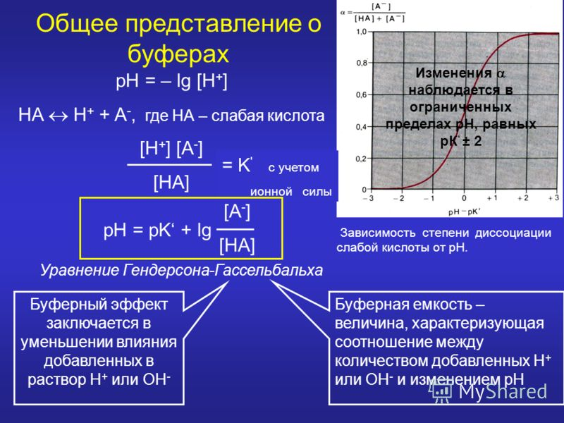 Зависимость степени диссоциации слабой кислоты от рН. pH = – lg [H + ] HA H + + A -, где НА – слабая кислота [H + ] [A - ] [HA] = K Изменения наблюдается в ограниченных пределах рН, равных рК ± 2 Буферная емкость – величина, характеризующая соотношен