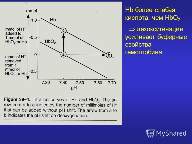 Hb более слабая кислота, чем HbO 2 дезоксигенация усиливает буферные свойства гемоглобина