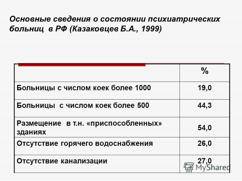 Основные сведения о состоянии психиатрических больниц в РФ (Казаковцев Б.А., 1999) % Больницы с числом коек более 100019,0 Больницы с числом коек более 50044,3 Размещение в т.н. «приспособленных» зданиях 54,0 Отсутствие горячего водоснабжения26,0 Отс