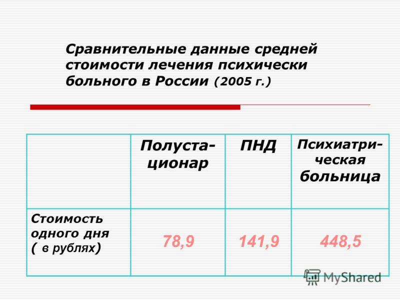 Сравнительные данные средней стоимости лечения психически больного в России (2005 г.) Полуста- ционар ПНД Психиатри- ческая больница Стоимость одного дня ( в рублях ) 78,9141,9448,5