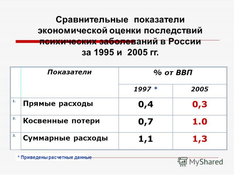 Сравнительные показатели экономической оценки последствий психических заболеваний в России за 1995 и 2005 гг. Показатели % от ВВП 1997 *2005 1. Прямые расходы 0,40,3 2. Косвенные потери 0,71.0 3. Суммарные расходы 1,11,3 * Приведены расчетные данные