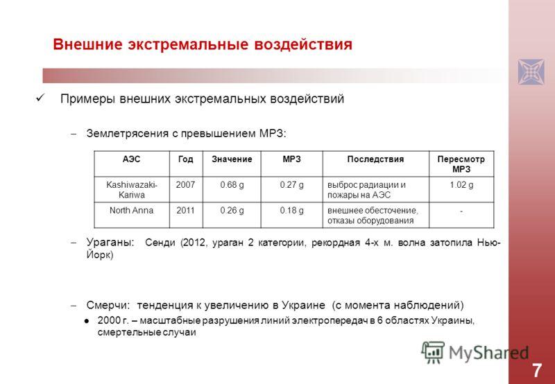 Примеры внешних экстремальных воздействий Землетрясения с превышением МРЗ: Ураганы: Сенди (2012, ураган 2 категории, рекордная 4-х м. волна затопила Нью- Йорк) Смерчи: тенденция к увеличению в Украине (с момента наблюдений) 2000 г. – масштабные разру
