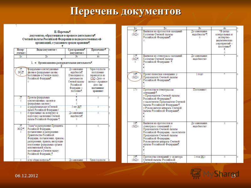 06.12.201215 Перечень документов