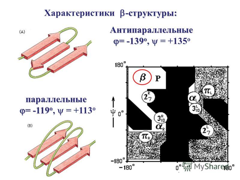 -структуры: Характеристики -структуры: Антипараллельные = -139 о = -139 о, = +135 о параллельные = -119 о = -119 о, = +113 о