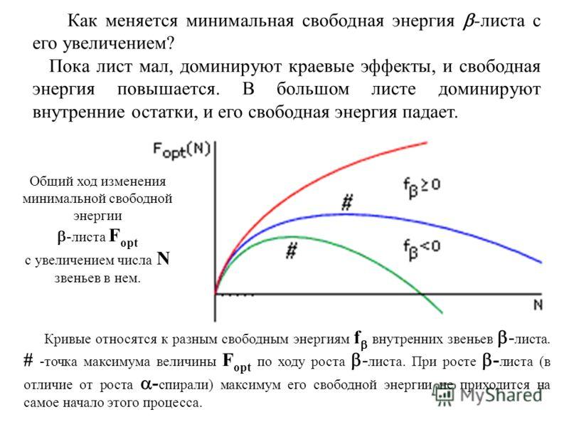 Как меняется минимальная свободная энергия -листа с его увеличением? Пока лист мал, доминируют краевые эффекты, и свободная энергия повышается. В большом листе доминируют внутренние остатки, и его свободная энергия падает. Кривые относятся к разным с